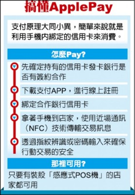 搞懂Apple Pay