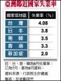 8月失業率4.08% 較7月微升
