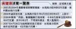 吳健保未報到入監 檢察官簽發拘票