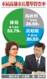 高雄市長選舉 本報最新民調︰陳菊56.5% 楊秋興13.3%