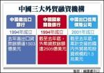 中國全力金援 美恐輸全球出口戰