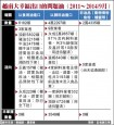 陳其邁爆料 頂新在馬國有油廠銷中