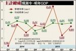 今年GDP 微幅上修至3.43%