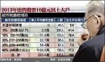 47%股市大戶 綜所稅不到2.5萬