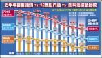 6%VS.43% 燃料油降幅跟不上原油/紡織業者怒批 價格隨便中油喊