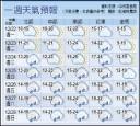 冷空氣持續發威 今恐降至10度