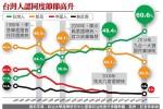 《政大選研民調》60.6%自認是台灣人 創新高