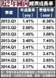 去年GDP 主計總處上修至3.51%