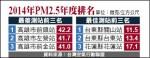 PM2.5年報 全台10測站 整年空氣差