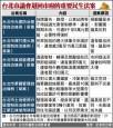 藍綠互鬥 議會退21民生法案