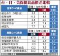 差好大!保健食品在台灣賣 貴4.1倍