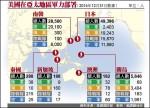 中國持續擴武 美強化亞太軍力