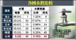 台灣水費負擔率 全球最低