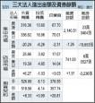 認列反托拉斯和解金 長榮航去年每股虧0.4元