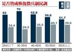 中研院民調:逾六成民眾 贊成恢復徵兵