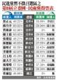 民進黨13暫緩徵召區 本屆得票不到三成