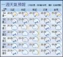 37.2℃!台東吹焚風 飆今年最高溫