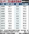 缺工增加 去年76%廠商仍凍薪