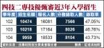 四技二專技優甄審 錄取率降至43.73%