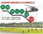 今年軍費未達GDP3% 竟列馬「已完成」政見