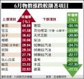 CPI連5月下跌 食物月支仍增306元
