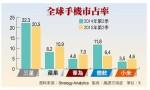 全球手機出貨成長減緩 小米市占大減