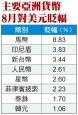 台幣8月貶3.44%