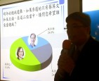 《TAIPEI TIMES 焦點》 Poll finds majority disagree with KMT ousting Hung