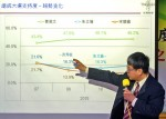 《TAIPEI TIMES 焦點》 Sovereignty key issue for voters: poll