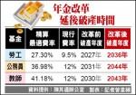 林萬億:勞保加勞退 勞工所得替代率可達70%