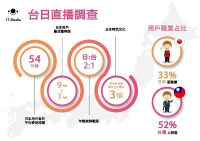 日宅男更愛秀!日本男性直播主比台灣多3倍