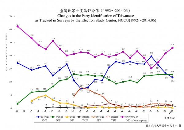 根據政大選研調查,支持國民黨的比例,創2004年來的新低。(記者曾韋禎翻攝)