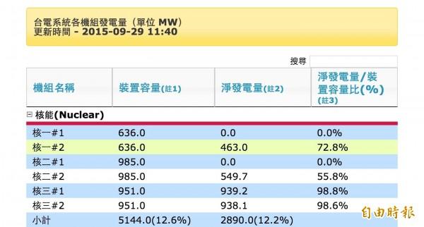 因颱風而降載的核電機組今晨逐漸升載,但核二廠一號機因主變壓器受颱風影響出狀況,目前正停機檢修中。(記者黃佩君攝)