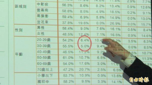 台灣智庫民調顯示,20至29歲年輕人僅6.4%投給朱王配。(記者陳鈺馥攝)