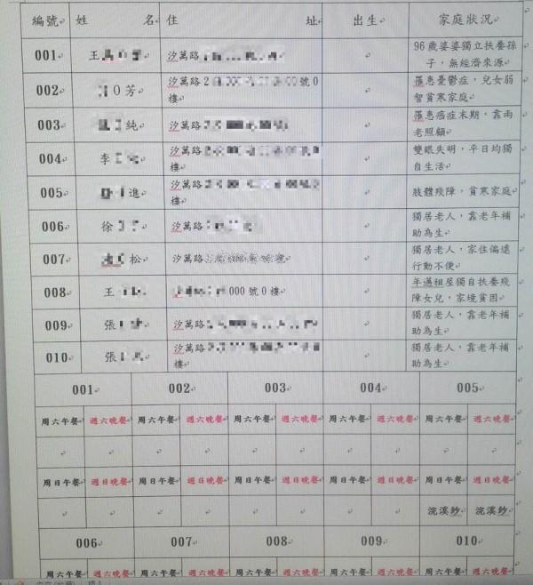 楊幼暉還用心做表統計分配資源,完全不浪費民眾的愛心。(記者吳昇儒翻攝)