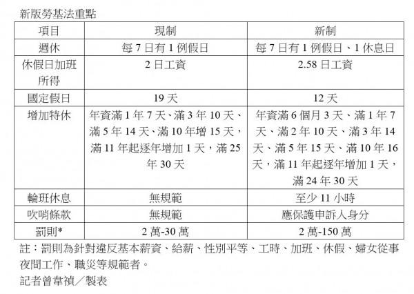 勞基法修法重點表。