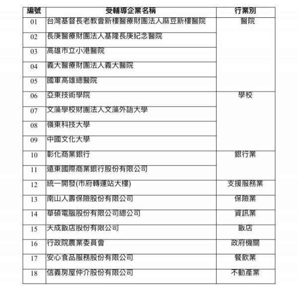 105年度建置ISO 5001能源管理系統企業名單。(記者林筑涵翻攝)