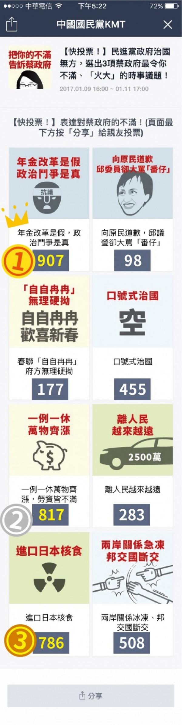 國民黨利用LINE發起投票活動,號召網友一起選出三項讓大家最不滿、火大的時事議題(圖片由國民黨提供)