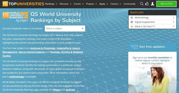 英國高等教育機構(QS)公布今年度大學各類學科排名,台灣表現最佳的學科落在台大,是今年全新評比的「運動相關學科」,在4438校的分類評鑑中,該項名列全球第15名。(圖取自網路)