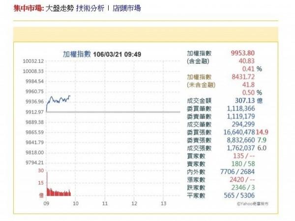台股今日開盤後往上衝,凱基台灣精五門基金經理人劉建生樂觀看待台股本月將有機會挑戰萬點大關。(記者張慧雯攝)