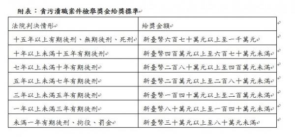 貪污瀆職檢舉獎金標準表。(取自全國法規資料庫)