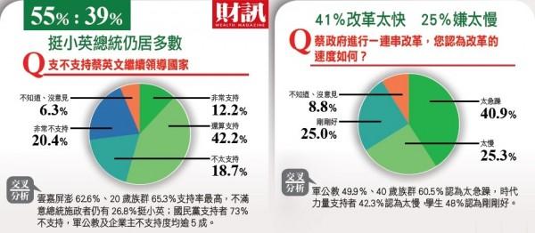 台灣民眾對小英雖有失望,但仍願給執政者機會;有54.7%支持她繼續領導國家,與小英當選時的得票率相當。(財訊提供)