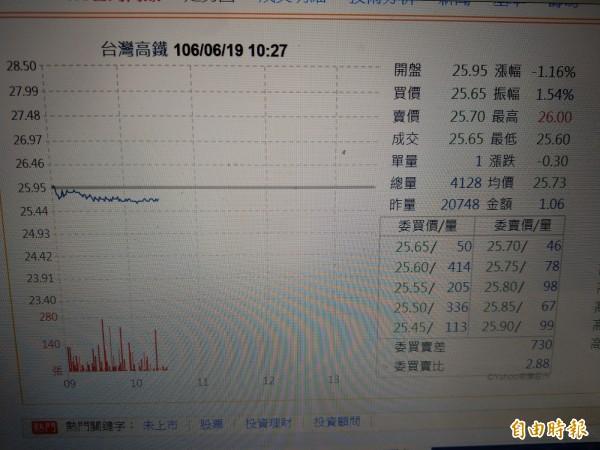 (記者王憶紅翻攝雅虎股市)台灣高鐵(2633)今日早盤在平盤以下游走。(記者王憶紅攝)