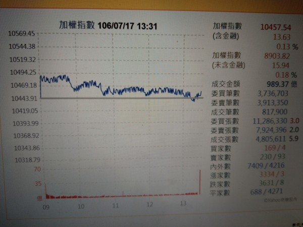 台股小漲13.63點,以10457.54點作收。(記者王憶紅翻攝)