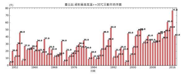 1950年~2016年高溫天數統計。(圖由中央氣象局提供)