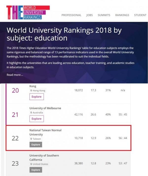 英國《泰晤士報高等教育特刊》教育領域排名,台師大全球第22名。(圖由台師大提供)
