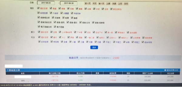 嘉義市警方查獲職業運動簽賭站,賭客還赫見大一新生。(記者王善嬿翻攝)