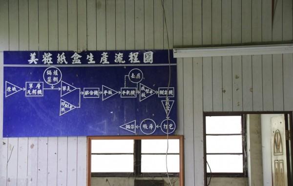 彰化榮民工廠主要生產紙和加工,廠房還保有生產流程圖。(圖:巫宛萍提供)