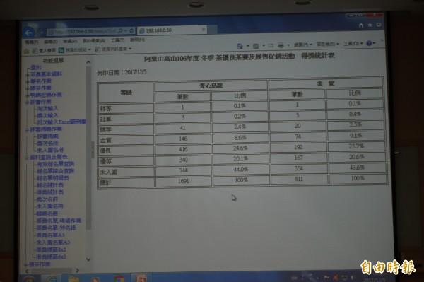 梅山鄉農會以電腦投影幕呈現茶葉競賽得獎統計、淘汰率、得獎名單等,改變以往需人工手寫的流程。(記者曾迺強攝)