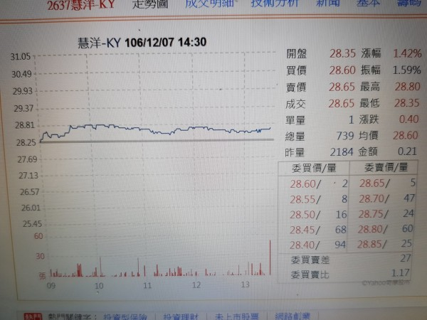 慧洋11月營收年增15.78%,今日股價平盤以上遊走。(記者王憶紅翻攝雅虎股市)